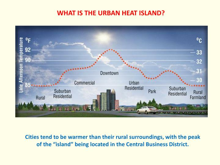 WHAT IS THE URBAN HEAT ISLAND?