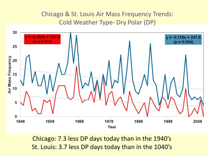 Chicago & St. Louis Air Mass Frequency Trends: