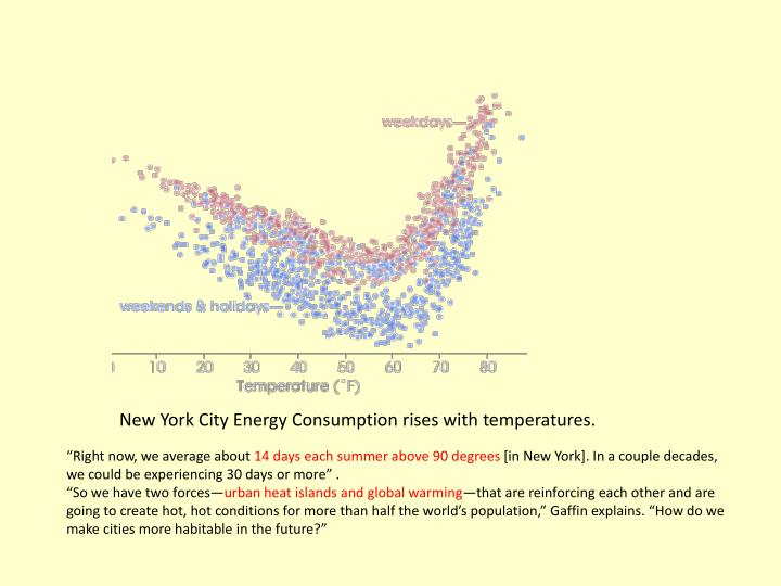 New York City Energy Consumption rises with temperatures.