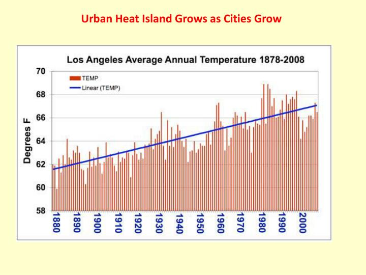 Urban Heat Island Grows as Cities Grow