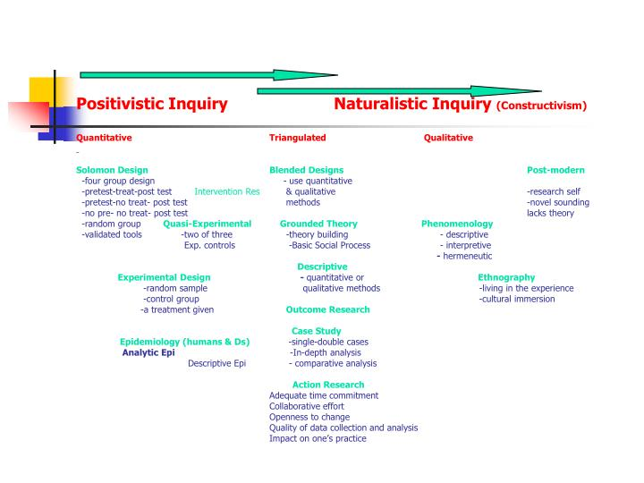 Positivistic InquiryNaturalistic Inquiry