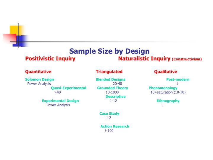 Sample Size by Design