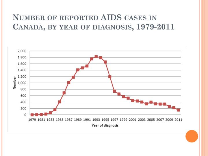 Number of reported AIDS cases in Canada, by year of diagnosis, 1979-2011