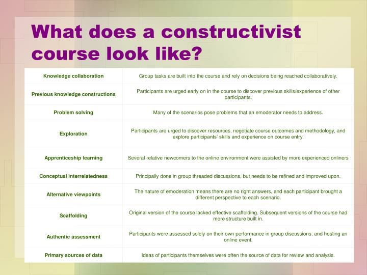 What does a constructivist course look like?