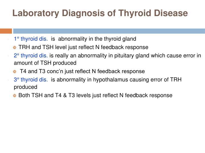 Laboratory Diagnosis of Thyroid Disease