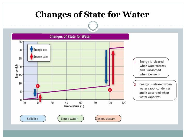 Changes of State for Water