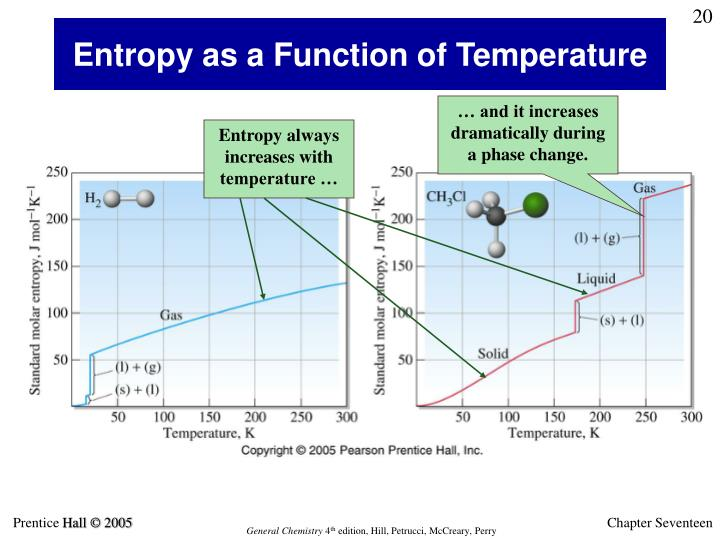 Entropy always increases with temperature …