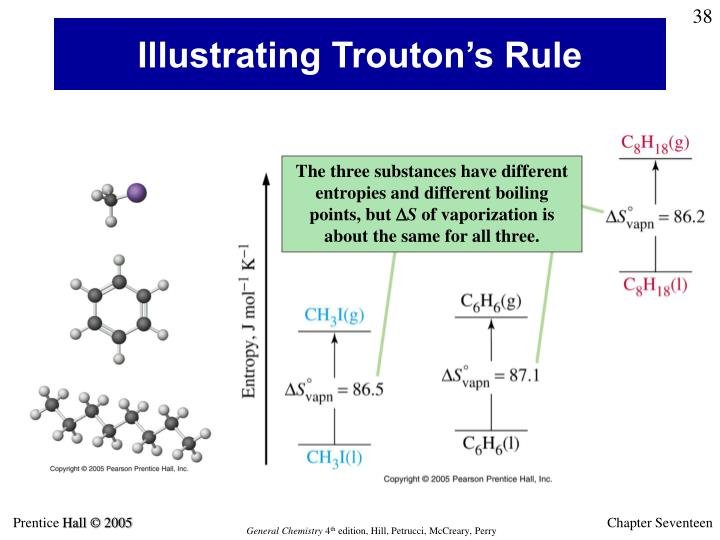 Illustrating Trouton's Rule