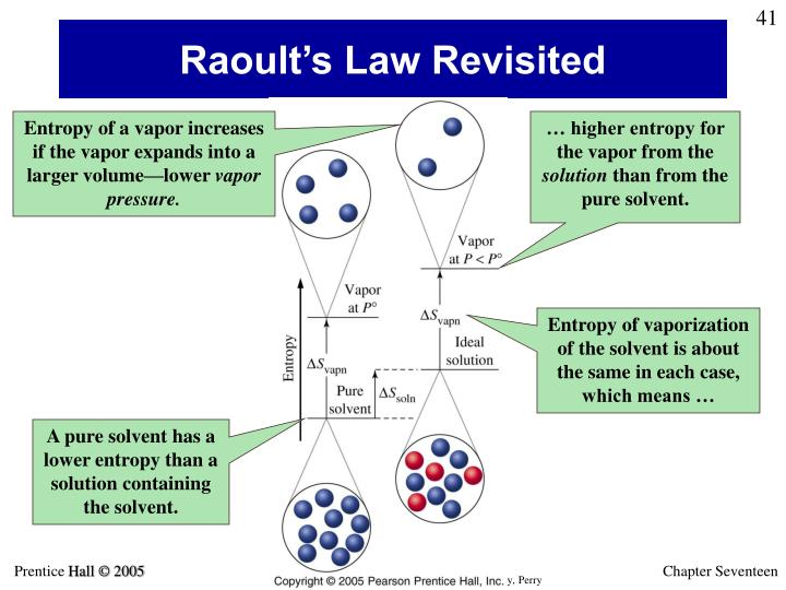 Raoult's Law Revisited