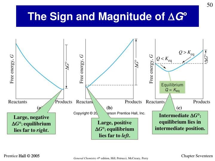 The Sign and Magnitude of