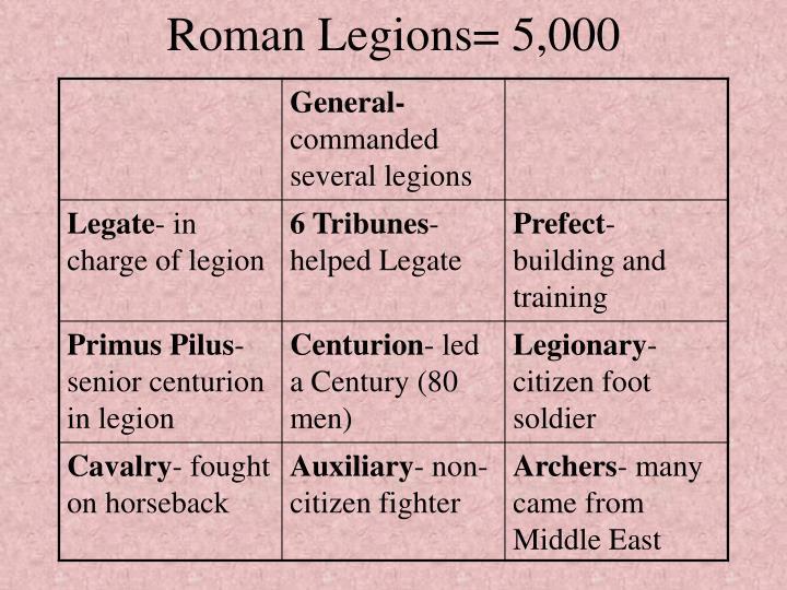 Roman Legions= 5,000