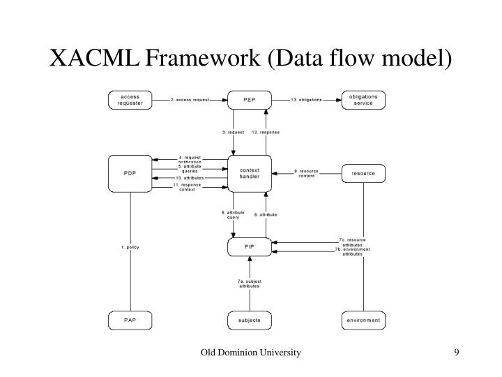 XACML Framework (Data flow model)