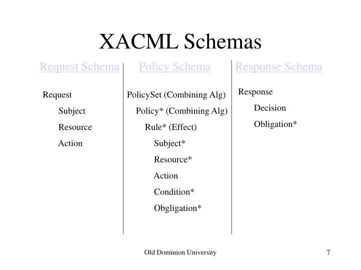 XACML Schemas