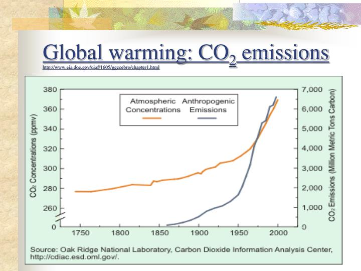 Global warming: CO