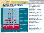 greenhouse gases http www atmosphere mpg de enid 253 html