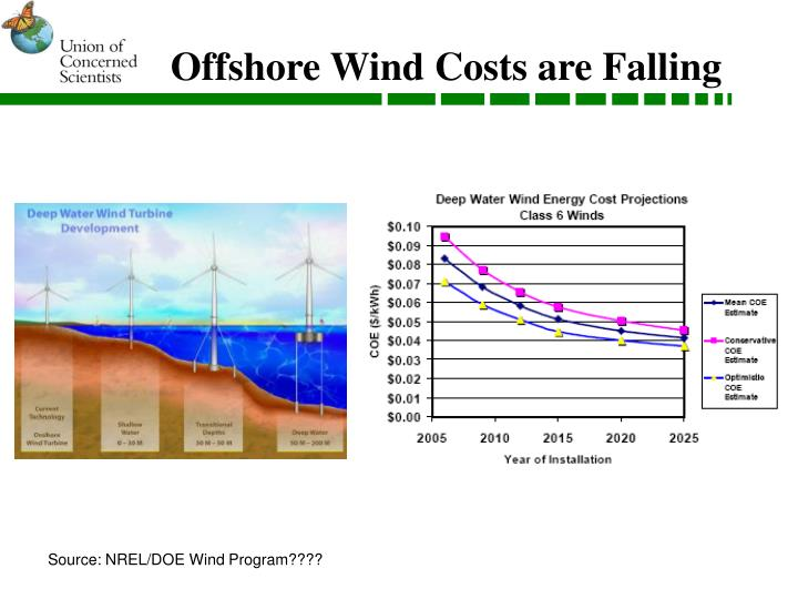 Offshore Wind Costs are Falling