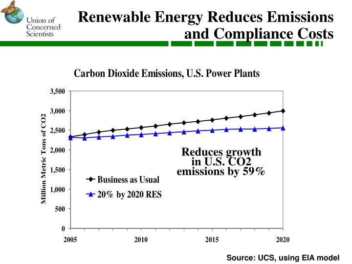 Renewable Energy Reduces Emissions and Compliance Costs