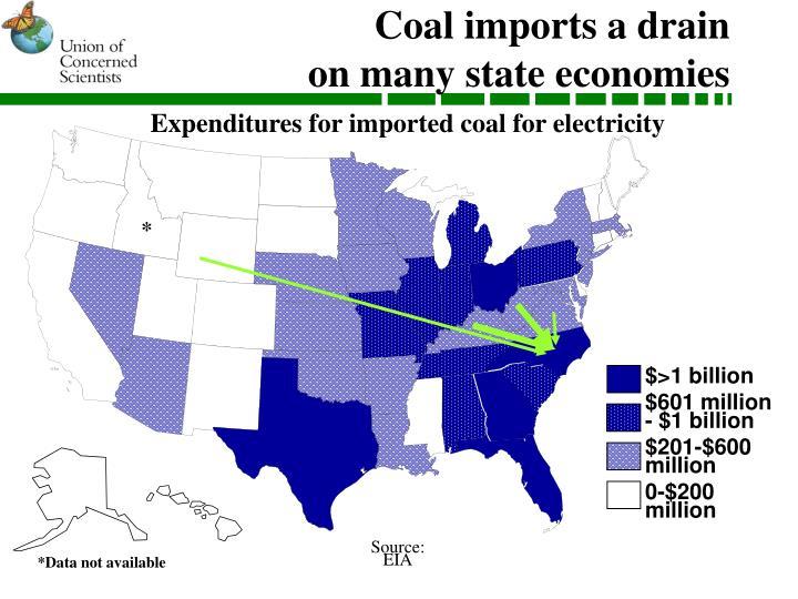 Coal imports a drain