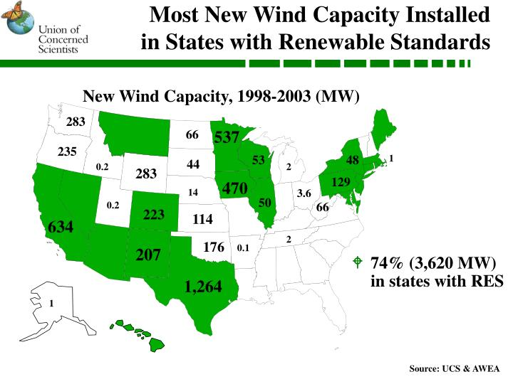 Most New Wind Capacity Installed
