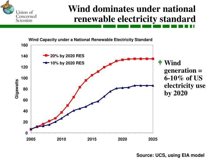 Wind Capacity under a National Renewable Electricity Standard