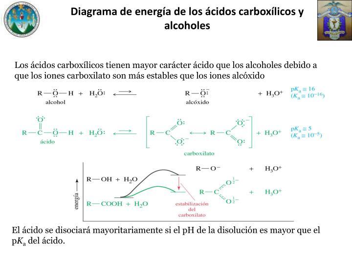 Diagrama de energía de los ácidos carboxílicos y alcoholes