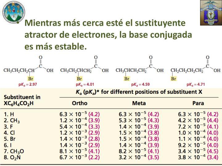 Mientras más cerca esté el sustituyente atractor de electrones, la base conjugada es más estable.