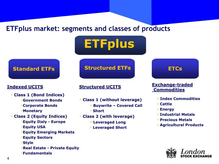 ETFplus market: segments and classes of products