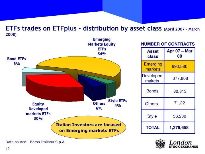 ETFs trades on ETFplus – distribution by asset class