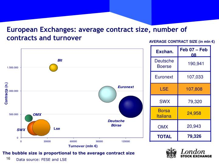 European Exchanges: average contract size, number of contracts and turnover