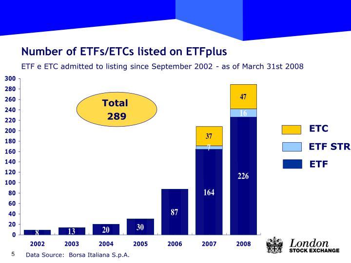 Number of ETFs/ETCs listed on ETFplus