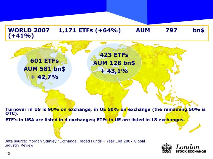 WORLD 20071,171 ETFs (+64%)AUM 797 bn$ (+41%)