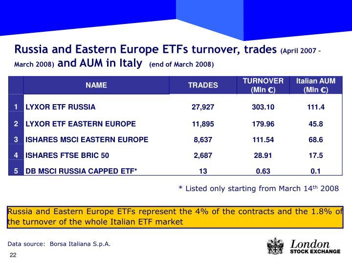 Russia and Eastern Europe ETFs