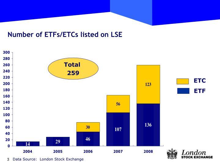 Number of ETFs/ETCs listed on LSE
