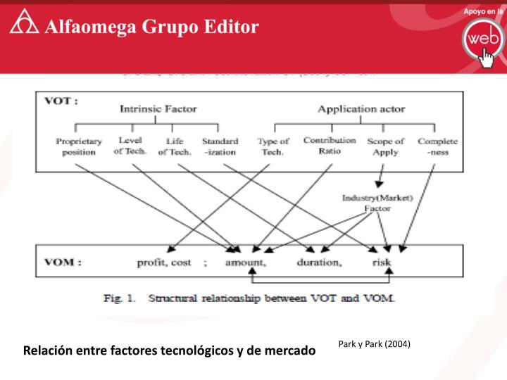 Relación entre factores tecnológicos y de mercado