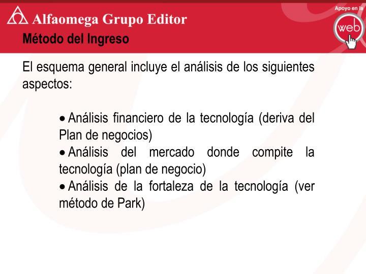 Método del Ingreso