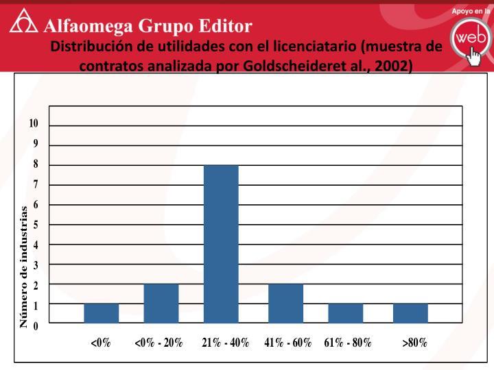 Distribución de utilidades con el licenciatario (muestra de contratos analizada por Goldscheideret al., 2002)