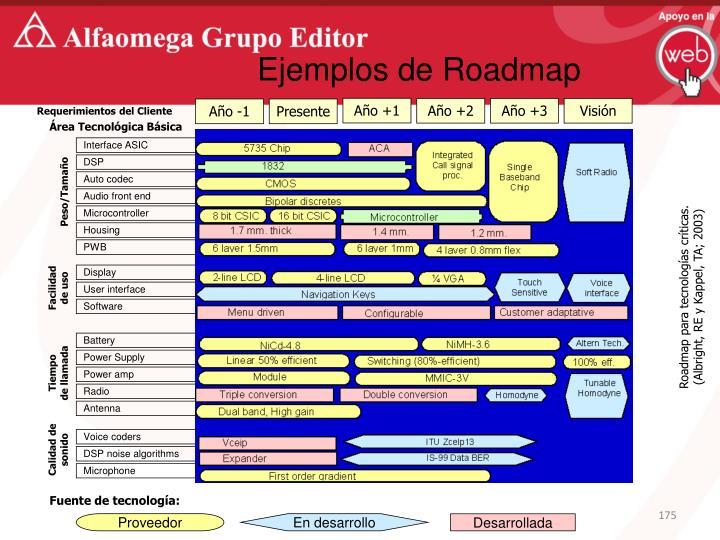 Ejemplos de Roadmap