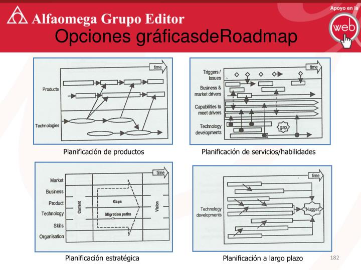 Opciones gráficasdeRoadmap