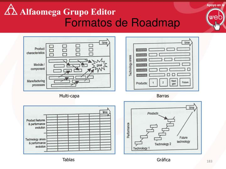 Formatos de Roadmap