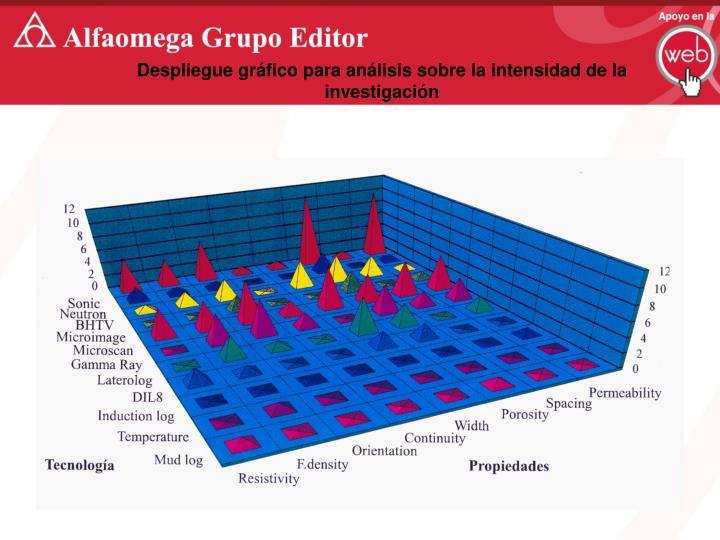 Despliegue gráfico para análisis sobre la intensidad de la investigación