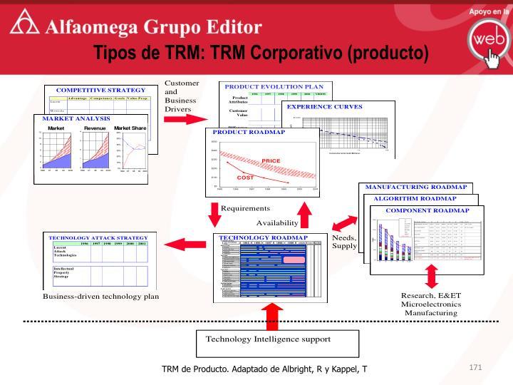 Tipos de TRM: TRM Corporativo (producto)