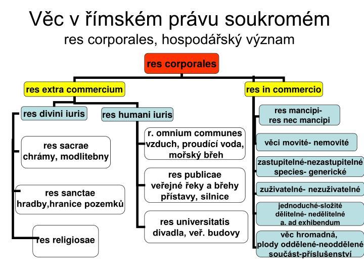 Věc v římském právu soukromém