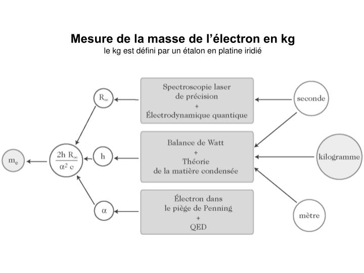 Mesure de la masse de l'électron en kg