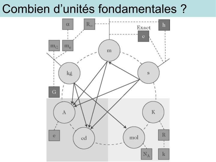 Combien d'unités fondamentales ?