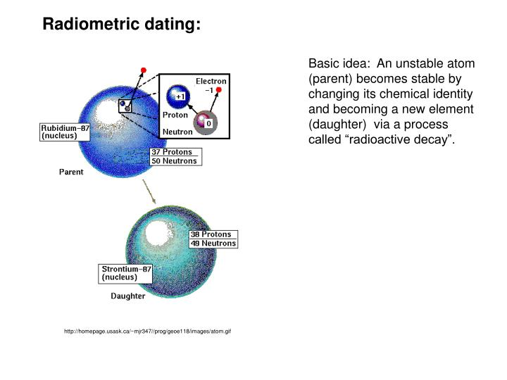 radiometric dating is an evidence for evolution