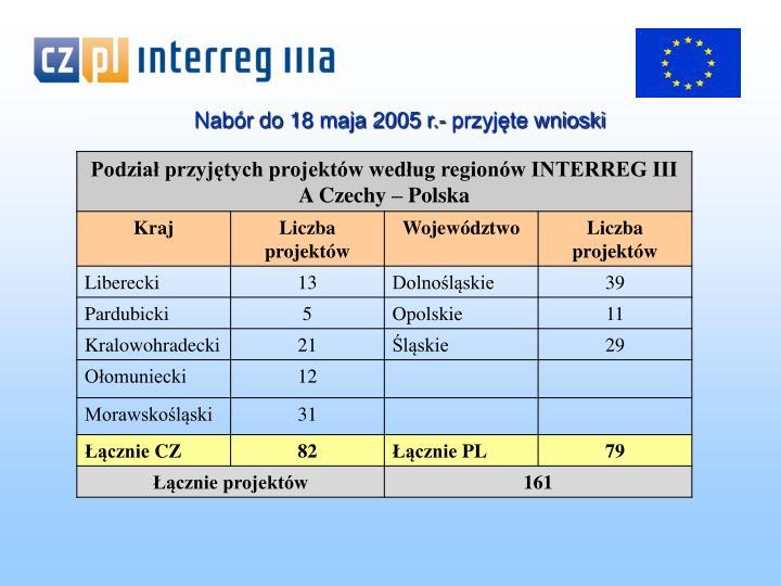 Nabór do 18 maja 2005 r.- przyjęte wnioski