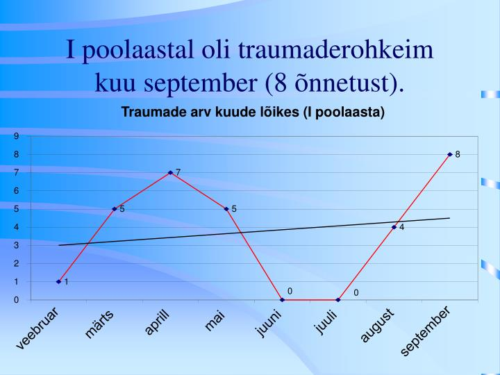 Traumade arv kuude lõikes (I poolaasta)