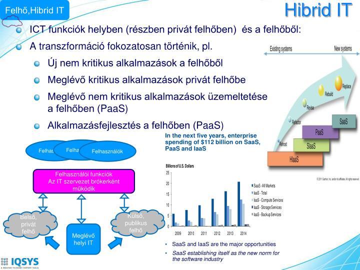 Felhő,Hibrid IT