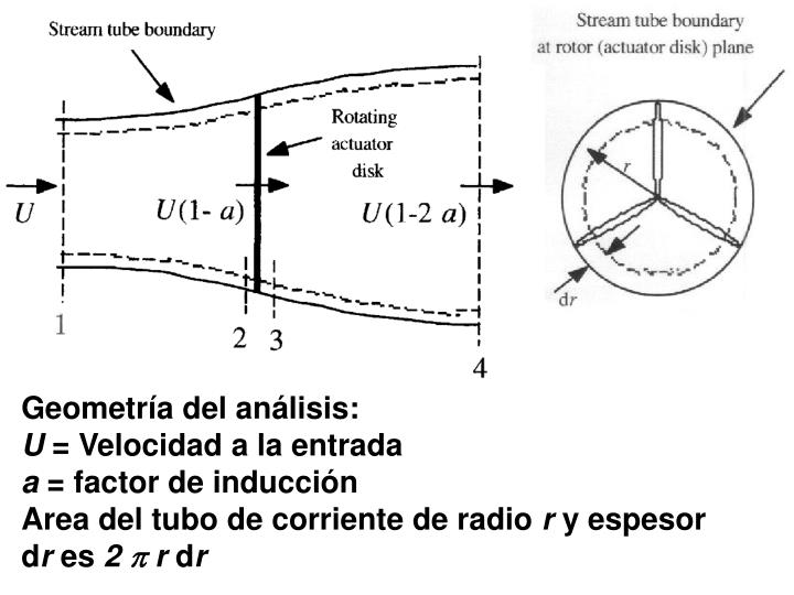 Geometría del análisis: