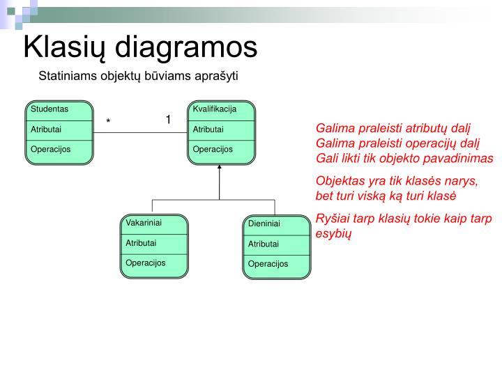Klasių diagramos